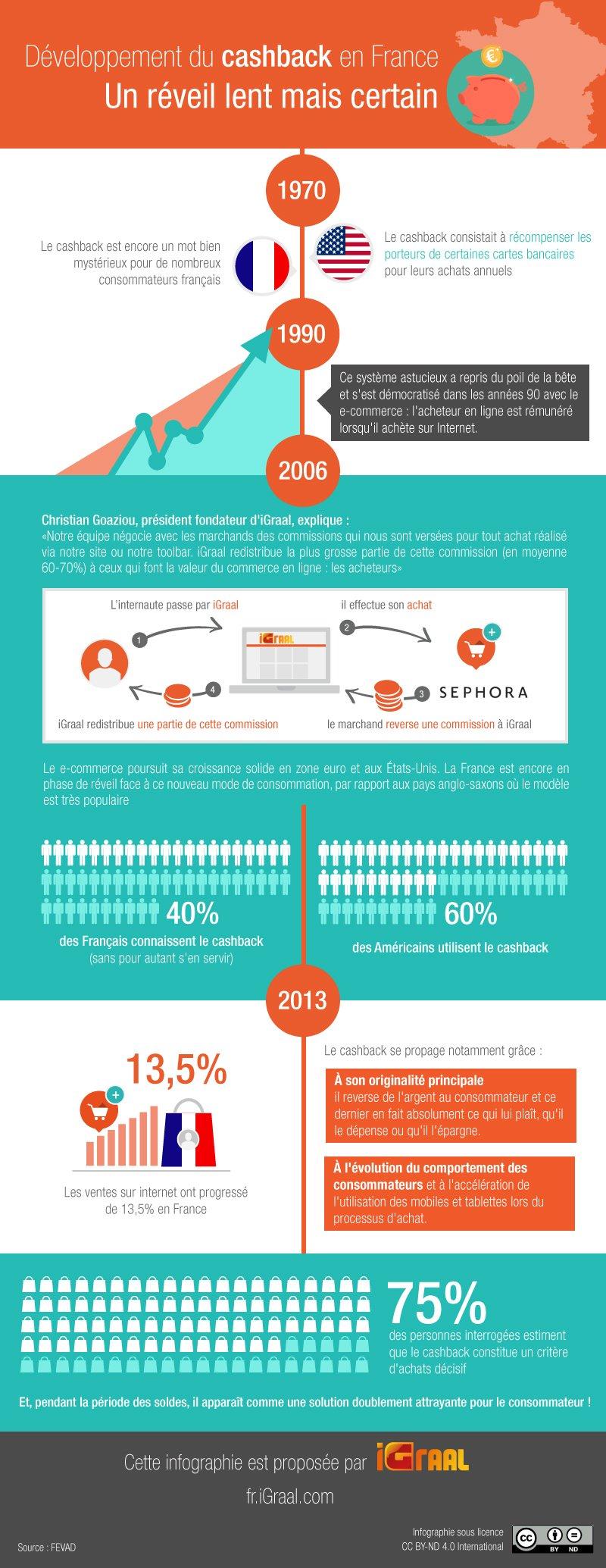 Développement du cashback en France : Un réveil lent mais certain